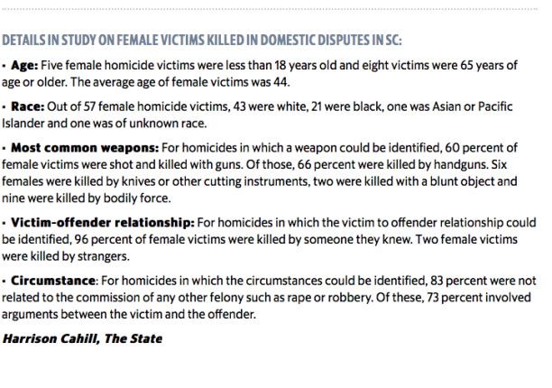 South Carolina - men killing women breakdown in this evangelical state