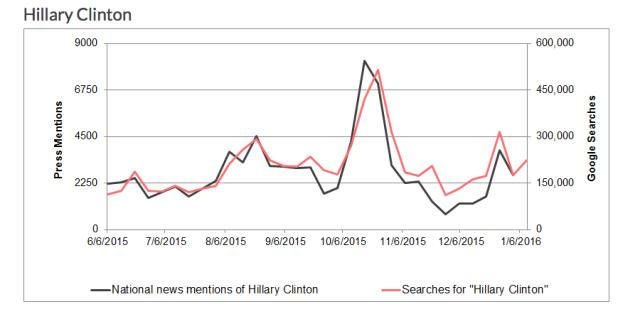 Media - Hillary Clinton