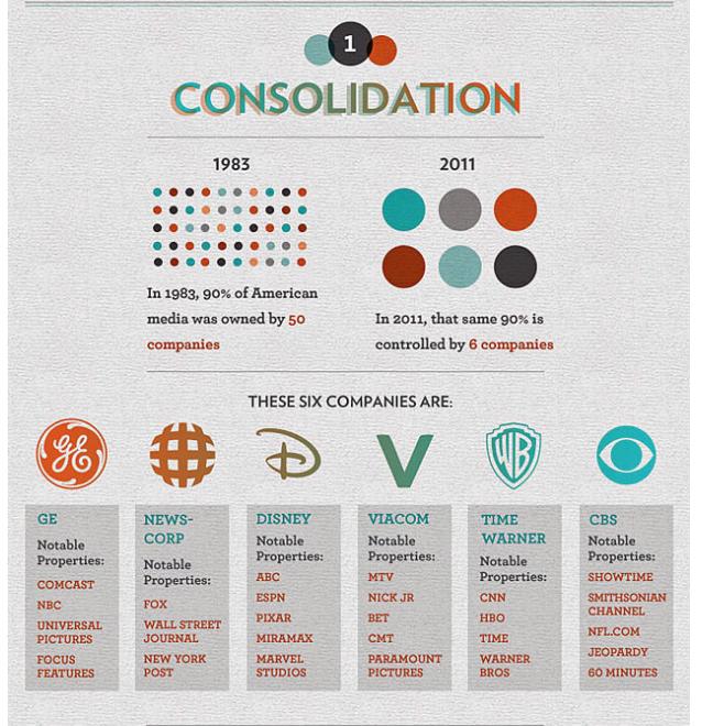 Media - consolidation