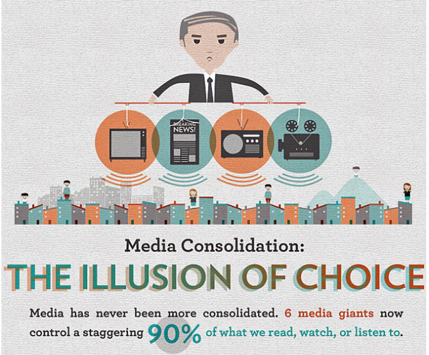 Media - illusion of choice