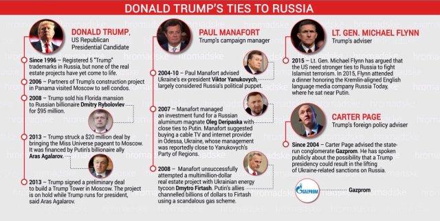 Trump - Russian ties